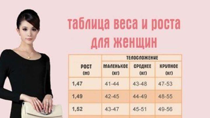 Таблица, где указан идеальный вес для вашего роста и телосложения